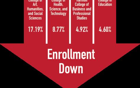 Fall Undergrad Enrollment Hit; Graduate Studies on the Rise