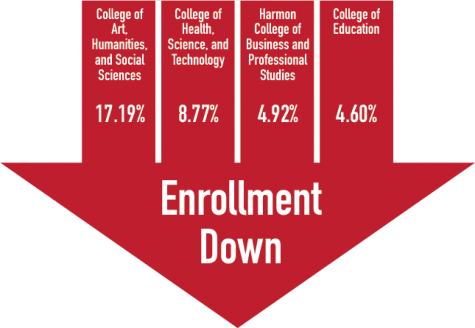Fall Undergrad Enrollment Hit; Graduate Studies on the Rise
