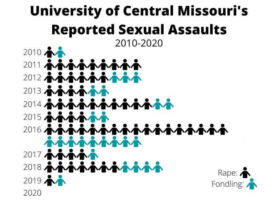 This+graphic+depicts+the+number+of+reported+sexual+assault+cases+at+the+University+of+Central+Missouri+from+2010-2020.+According+to+UCM+Public+Safety%2C+five+of+the+rapes+reported+in+2014+occurred+in+2012+and+one+in+2013.+Three+rapes+reported+in+2016+occurred+in+2015%2C+and+eight+fondling+reports+were+made+by+a+single+victim+and+occurred+separately+over+two+months.+Graphic+by+Bethany+Spitzmiller