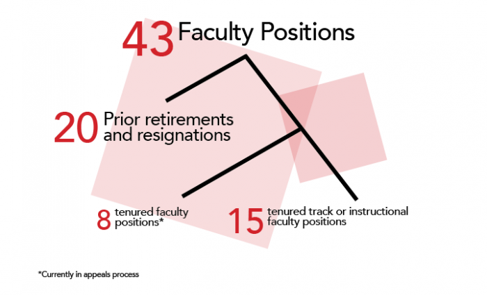 While 43 faculty positions were identified for retrenchment, 20 positions were vacant because of prior resignations and retirements. Only eight positions identified belong to tenured faculty, who have the option of appealing the decision. The other 15 positions are filled by instructors or tenured-track faculty.