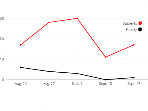 As of Sept. 17, the University of Central Missouri had 17 active student cases and one active faculty/staff case. Case numbers have reached highs of 30 student cases and six faculty/staff cases this semester. The above graph plots the number of student and faculty/staff cases since the beginning of the fall semester.